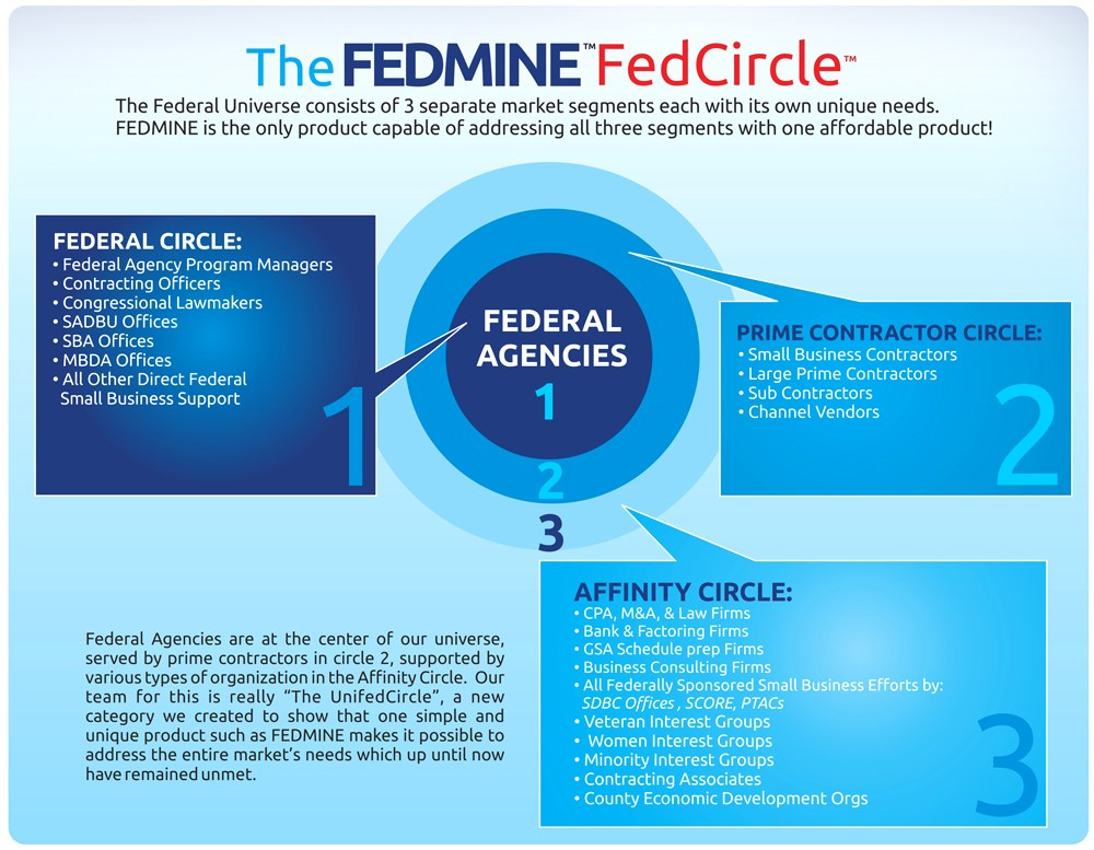 Fedmine serves the entire FedCircle, consisting of federal government prime contractors, federal government agencies, and professional firms.