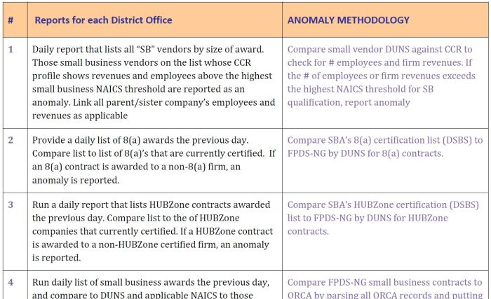 FEDERAL AGENCY EXECUTIVE INFORMATION DASHBOARDS sba anomaly reports