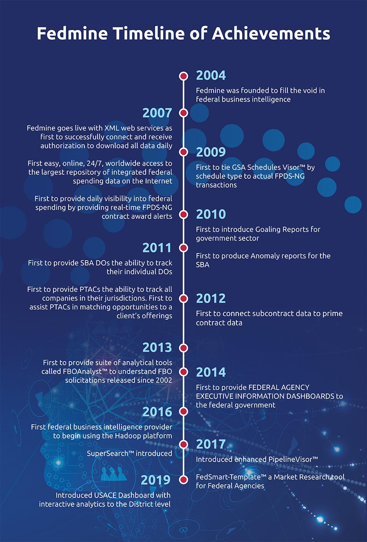 Fedmine Timeline of Achievements